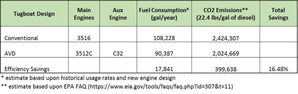 Anticipated fuel efficiency and carbon dioxide savings with AVD on the tugboat.